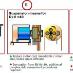 How-Suspension-Means-Affect-Cost--Effective-Design-And-Space-Efficiency-Figure-3