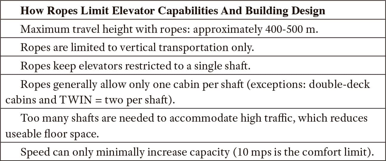 Remove-the-Rope-Remove-the-Limitations-Table-1