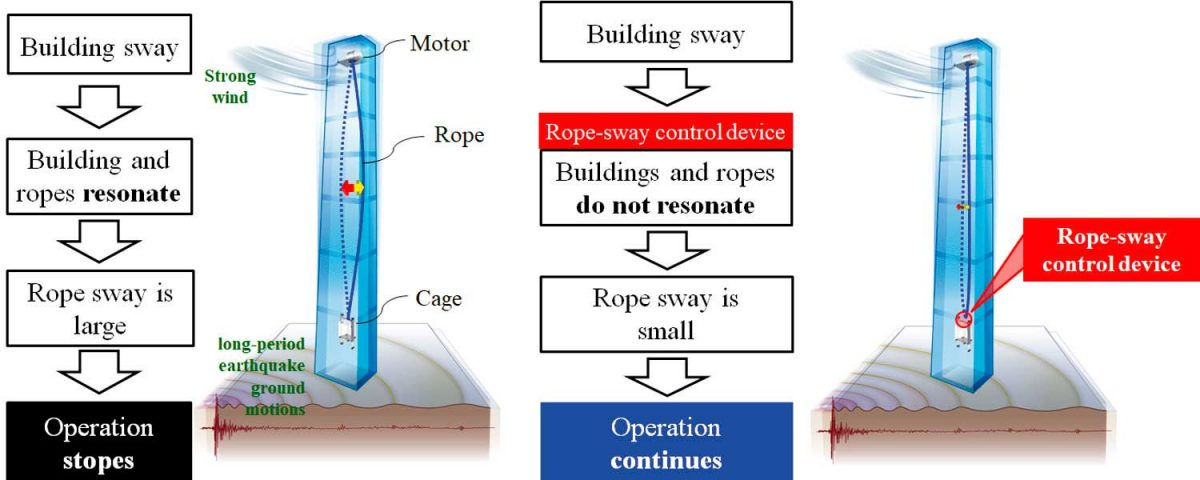 Rope-Sway-Control-for-High-Rises
