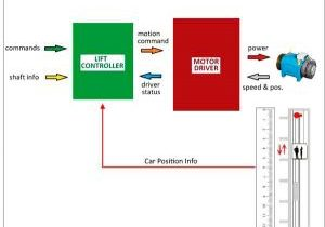 Integrated-Lift-Control-System-Figure-1